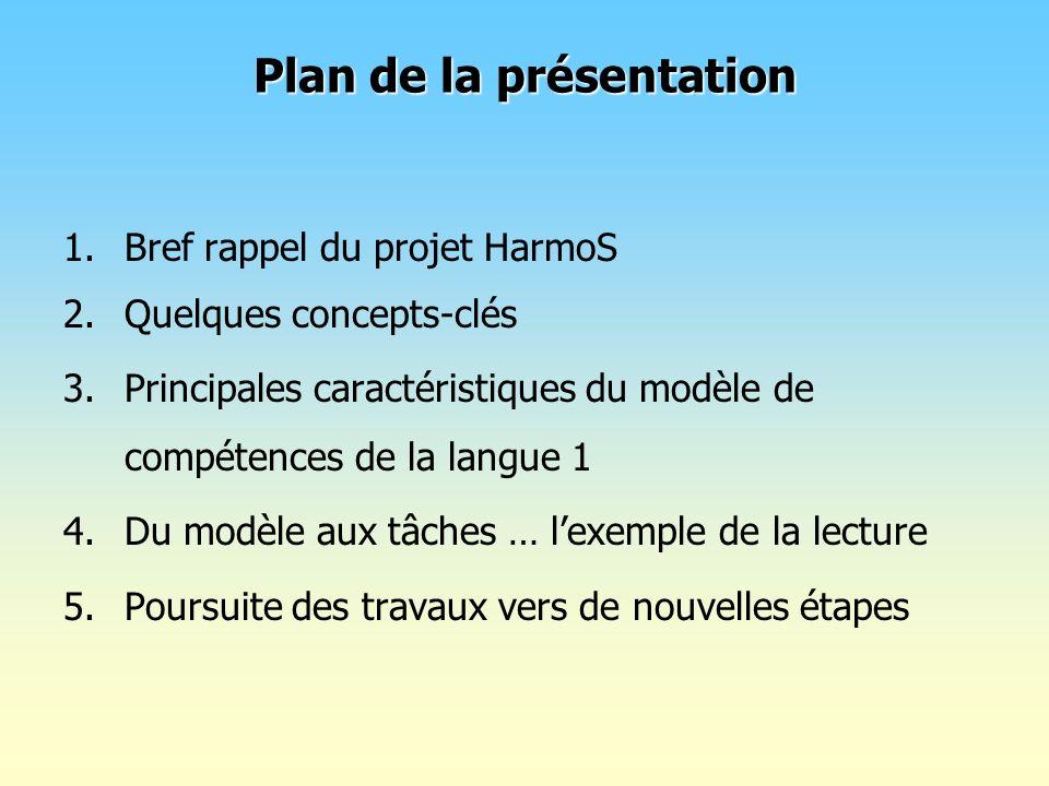 Plan de la présentation 1.Bref rappel du projet HarmoS 2.Quelques concepts-clés 3.Principales caractéristiques du modèle de compétences de la langue 1