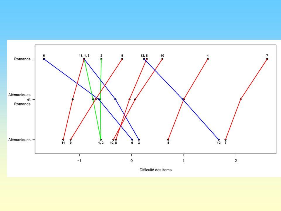 Modèle récursif de développement Elaboration des tâches Feldtests 2006 Ajustement du Modèle de compétences 2007/08 Développement du modèle de compétences 2005/06 Validation du modèle de compétences 2006/2007 4 domaines 2 e / 6 e / 9 e années Echantillon aléatoire 3 Langues - 1