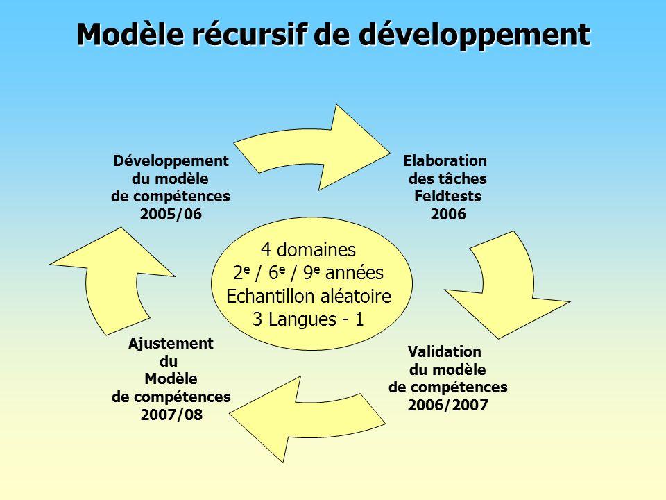 Modèle récursif de développement Elaboration des tâches Feldtests 2006 Ajustement du Modèle de compétences 2007/08 Développement du modèle de compéten