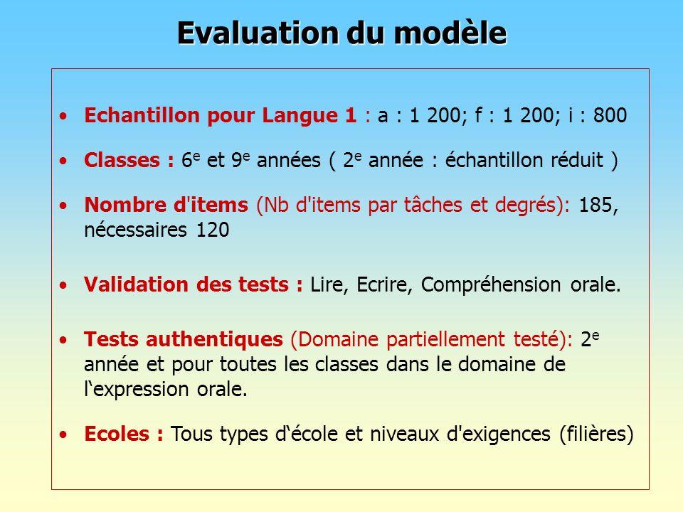 Evaluation du modèle Echantillon pour Langue 1 : a : 1 200; f : 1 200; i : 800 Classes : 6 e et 9 e années ( 2 e année : échantillon réduit ) Nombre d
