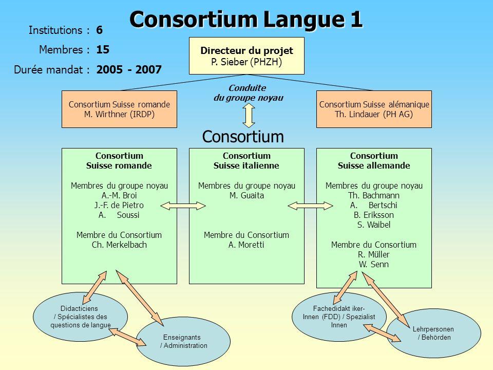 Consortium Langue 1 6 15 2005 - 2007 Institutions : Membres : Durée mandat : Directeur du projet P. Sieber (PHZH) Consortium Suisse romande M. Wirthne