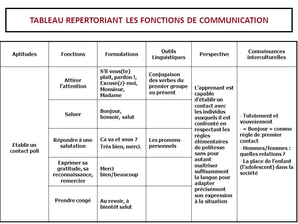 Lexemple du développement du contenu selon les niveaux dans différentes langues – APTITUDE 3: « FAIRE UN CHOIX » - niveau A1.1 – Italien – LE 1 ou LE 2
