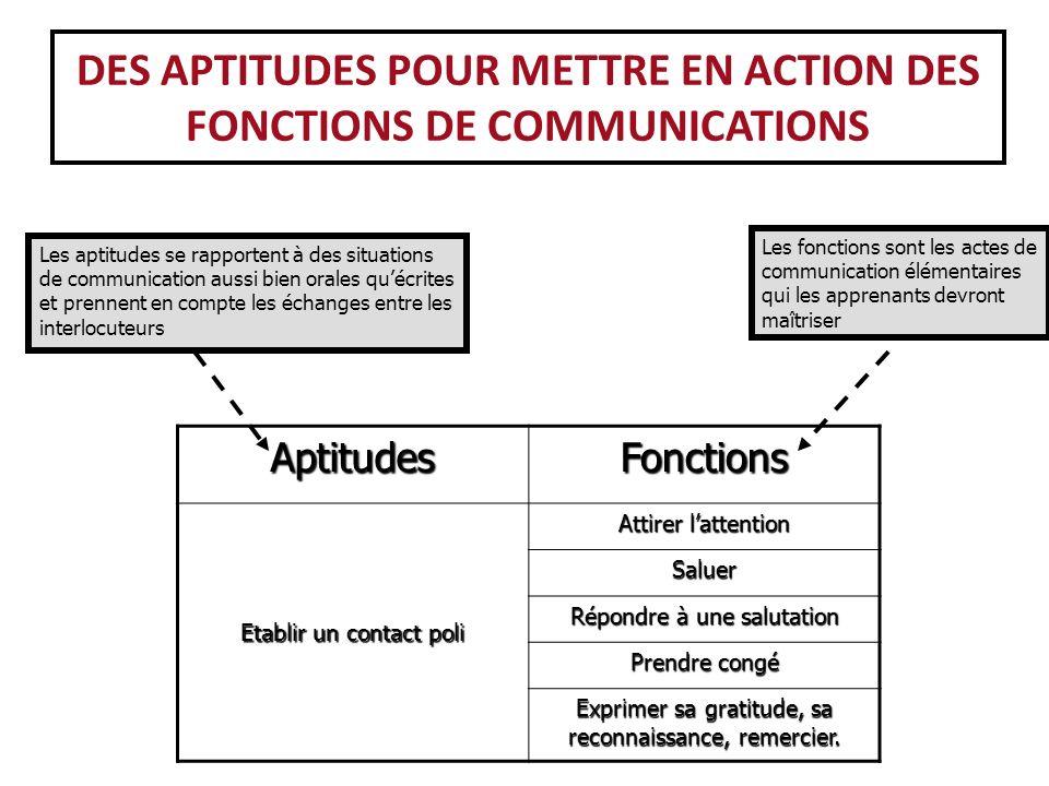 Lexemple du développement du contenu selon les niveaux dans différentes langues – APTITUDE 3: « FAIRE UN CHOIX » - niveau A1.1 – Russe – LE 1 ou LE 2