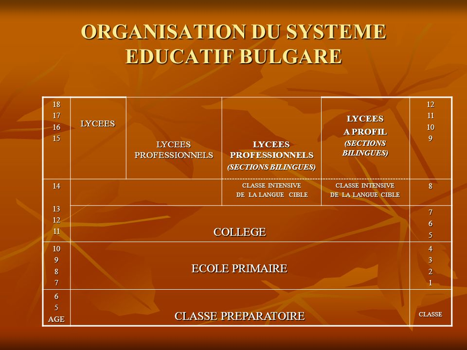 ORGANISATION DU SYSTEME EDUCATIF BULGARE 18171615LYCEESLYCEES A PROFIL (SECTIONS BILINGUES) 1211109 LYCEES PROFESSIONNELS (SECTIONS BILINGUES) 1413121
