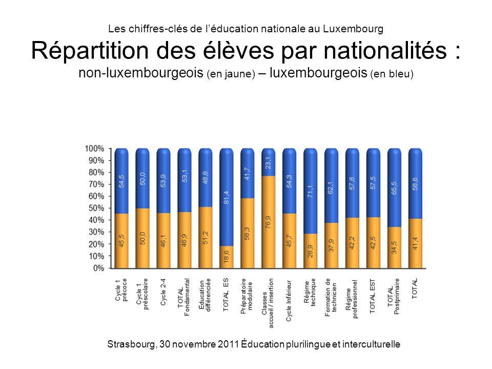 Les chiffres-clés de léducation nationale au Luxembourg Répartition des élèves par nationalités : non-luxembourgeois (en jaune) – luxembourgeois (en b