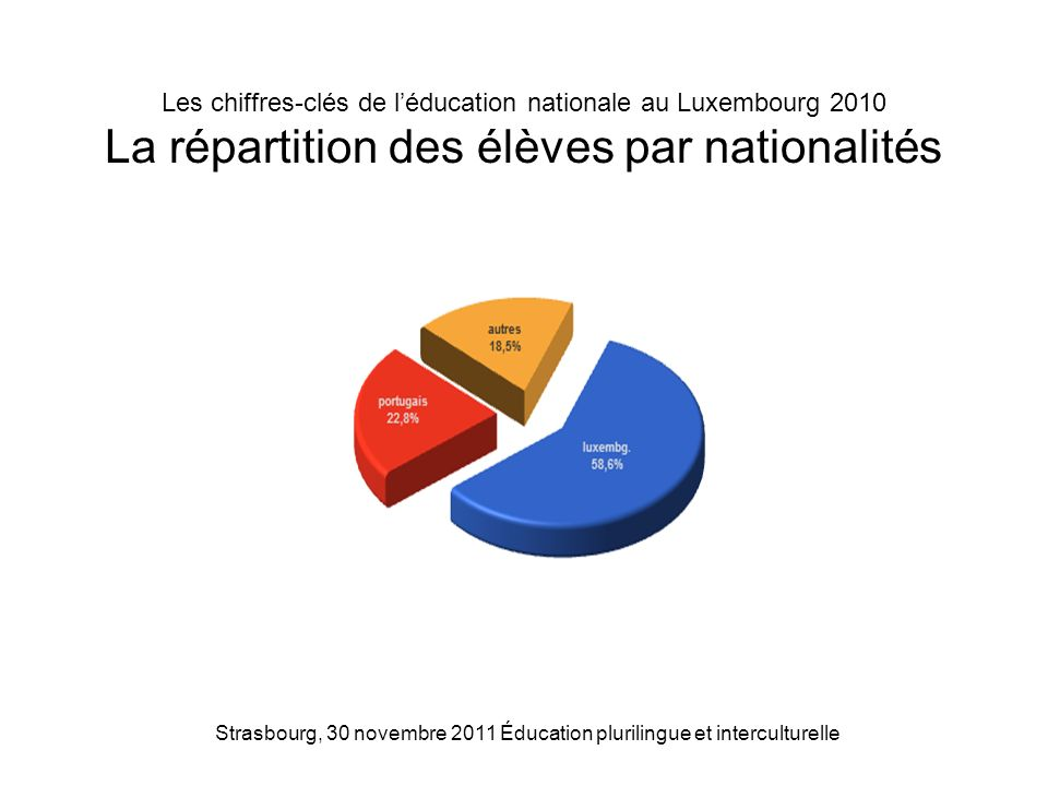 Strasbourg, 30 novembre 2011 Éducation plurilingue et interculturelle Les chiffres-clés de léducation nationale au Luxembourg 2010 La répartition des