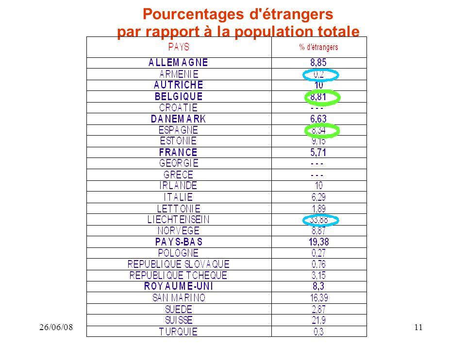 26/06/0811 Pourcentages d étrangers par rapport à la population totale