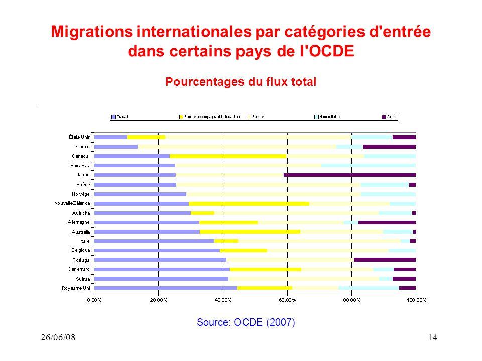26/06/0814 Migrations internationales par catégories d entrée dans certains pays de l OCDE Pourcentages du flux total Source: OCDE (2007)
