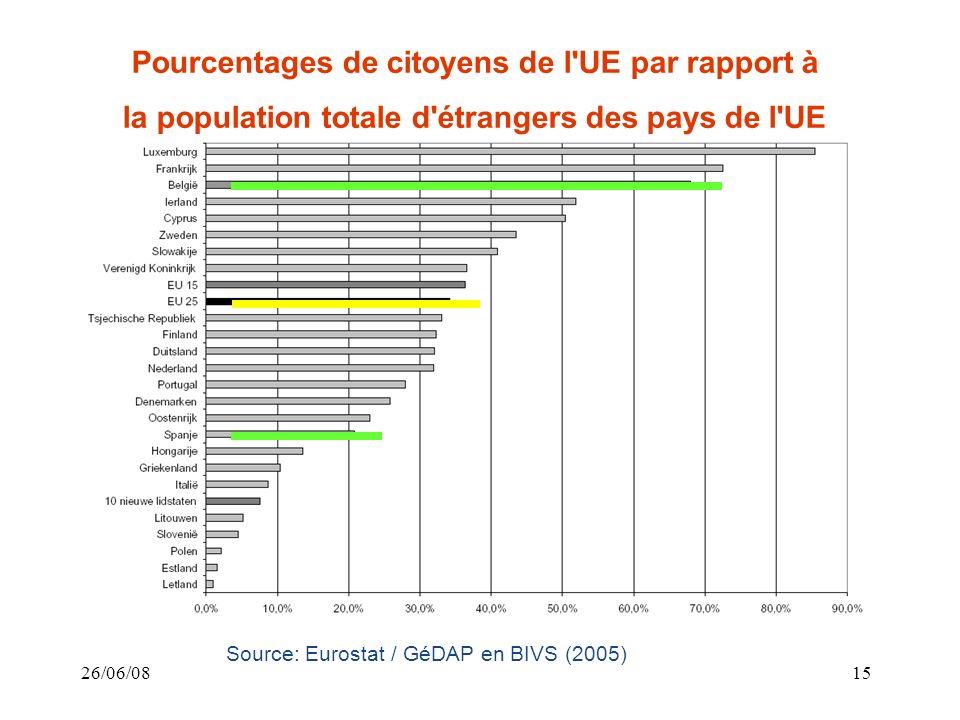 26/06/0815 Source: Eurostat / GéDAP en BIVS (2005) Pourcentages de citoyens de l UE par rapport à la population totale d étrangers des pays de l UE
