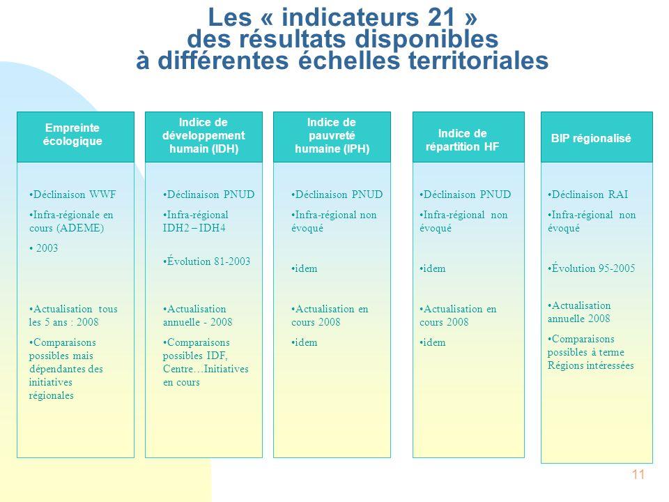 11 Les « indicateurs 21 » des résultats disponibles à différentes échelles territoriales Empreinte écologique Déclinaison WWF Infrarégionale en cours (ADEME) Évolution-Valeur 2003 80-2006 à l étude Structuration tous les 3 ans Comparaison possibles mais dépendantes des initiatives régionales Indice de développement humain (IDH) Déclinaison PNUD Infra-régional IDH2 – IDH4 Évolution 81-2003 Actualisation annuelle - 2008 Comparaisons possibles IDF, Centre…Initiatives en cours Indice de pauvreté humaine (IPH) Déclinaison PNUD Infra-régional non évoqué idem Actualisation en cours 2008 idem BIP régionalisé Déclinaison RAI Infra-régional non évoqué Évolution 95-2005 Actualisation annuelle 2008 Comparaisons possibles à terme Régions intéressées Déclinaison PNUD Infra-régional non évoqué idem Actualisation en cours 2008 idem Indice de répartition HF Empreinte écologique Déclinaison WWF Infra-régionale en cours (ADEME) 2003 Actualisation tous les 5 ans : 2008 Comparaisons possibles mais dépendantes des initiatives régionales