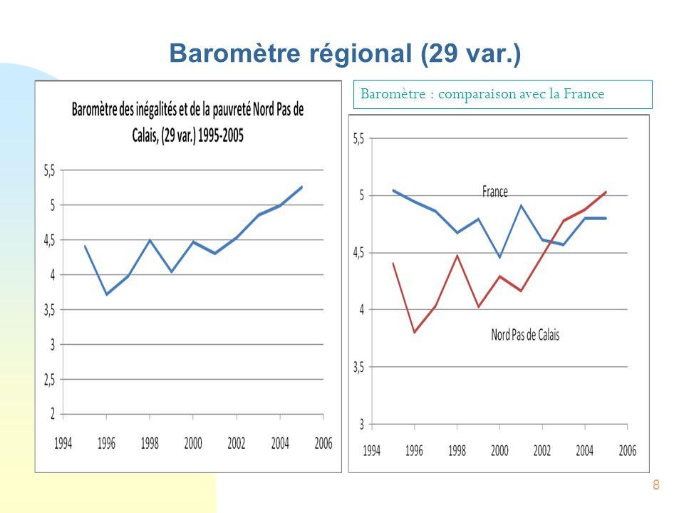 8 Baromètre régional (29 var.) Baromètre : comparaison avec la France