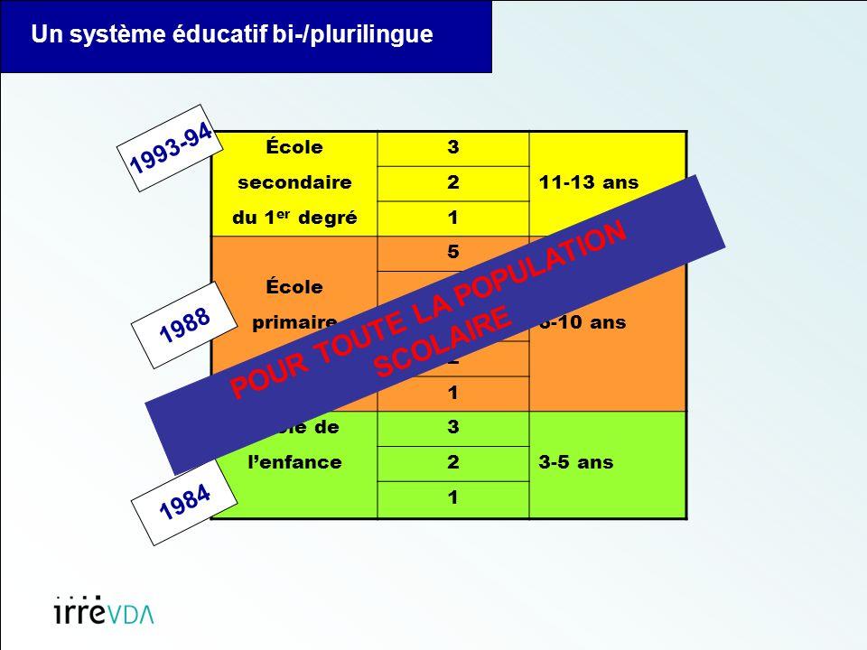 Un système éducatif bi-/plurilingue École3 secondaire211-13 ans du 1 er degré1 5 École4 primaire36-10 ans 2 1 École de3 lenfance23-5 ans 1 1984 1988 1993-94 POUR TOUTE LA POPULATION SCOLAIRE