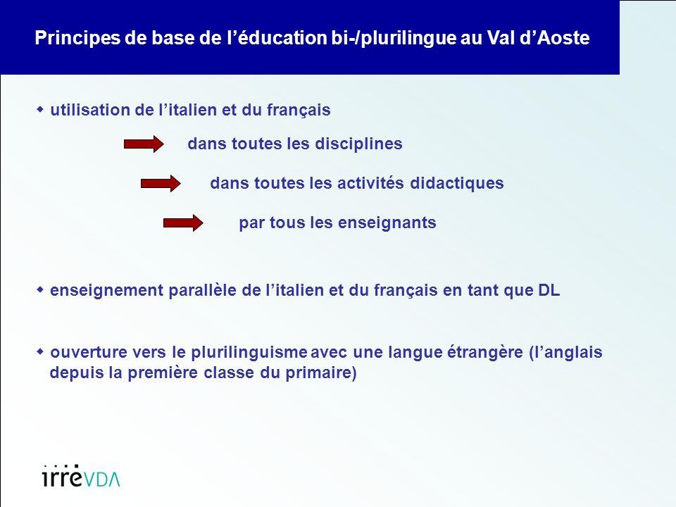 Principes de base de léducation bi-/plurilingue au Val dAoste utilisation de litalien et du français enseignement parallèle de litalien et du français en tant que DL dans toutes les disciplines dans toutes les activités didactiques par tous les enseignants ouverture vers le plurilinguisme avec une langue étrangère (langlais depuis la première classe du primaire)