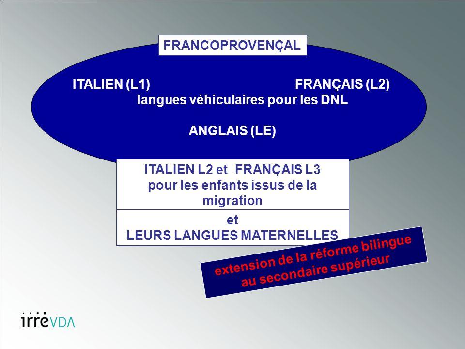 ITALIEN (L1) FRANÇAIS (L2) langues véhiculaires pour les DNL ANGLAIS (LE) FRANCOPROVENÇAL ITALIEN L2 et FRANÇAIS L3 pour les enfants issus de la migration et LEURS LANGUES MATERNELLES extension de la réforme bilingue au secondaire supérieur