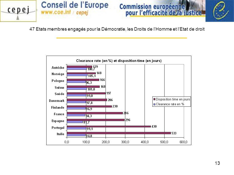 13 47 Etats membres engagés pour la Démocratie, les Droits de lHomme et lEtat de droit