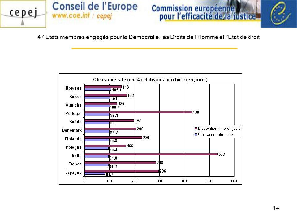 14 47 Etats membres engagés pour la Démocratie, les Droits de lHomme et lEtat de droit