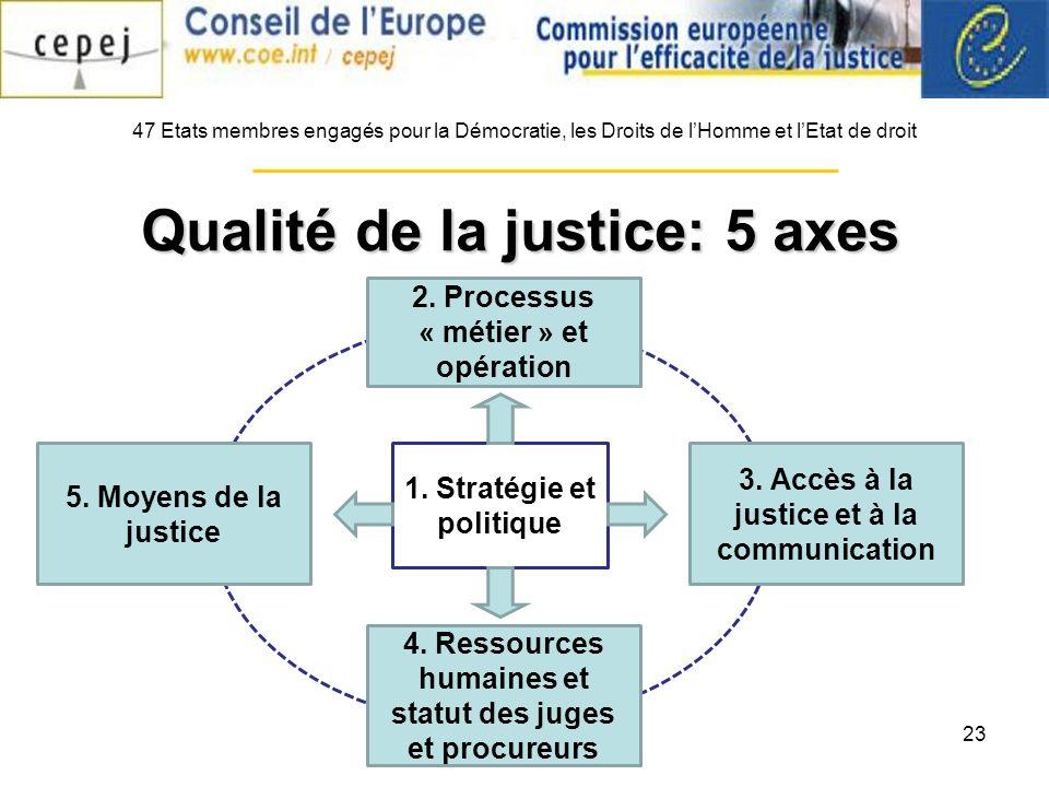 23 47 Etats membres engagés pour la Démocratie, les Droits de lHomme et lEtat de droit Qualité de la justice: 5 axes 1.