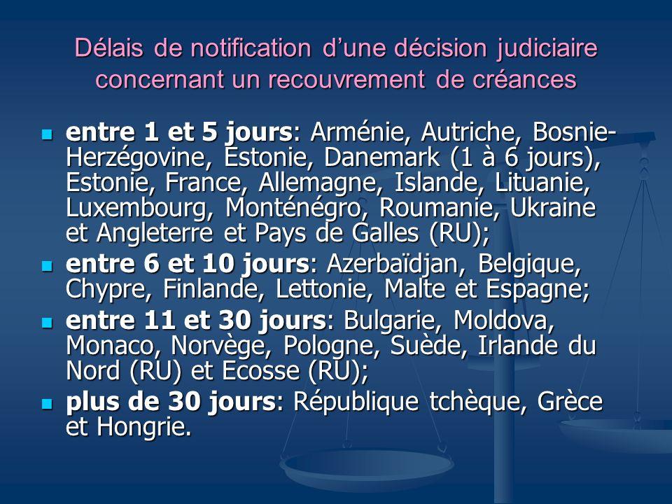 Délais de notification dune décision judiciaire concernant un recouvrement de créances entre 1 et 5 jours: Arménie, Autriche, Bosnie- Herzégovine, Est