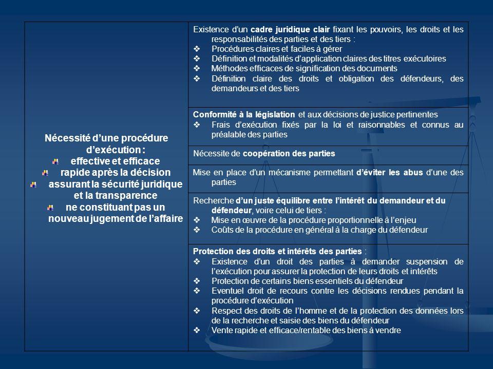 Agents dexécution Statut professionnel à déterminer librement par les Etats mais prévu par la loi Moralité et formation/connaissances juridiques doivent être des critères du recrutement Mise en place dune formation initiale et continue appropriée Respect de normes professionnelles et éthiques : Compétence Objectivité dans leurs relations avec les parties Soumission à un contrôle professionnel Détermination claire des pouvoirs et responsabilités Conditions de travail appropriées : Ressources matérielles et humaines suffisantes Rémunération adéquate Mise en place dune procédure disciplinaire prévoyant en cas dabus des sanctions
