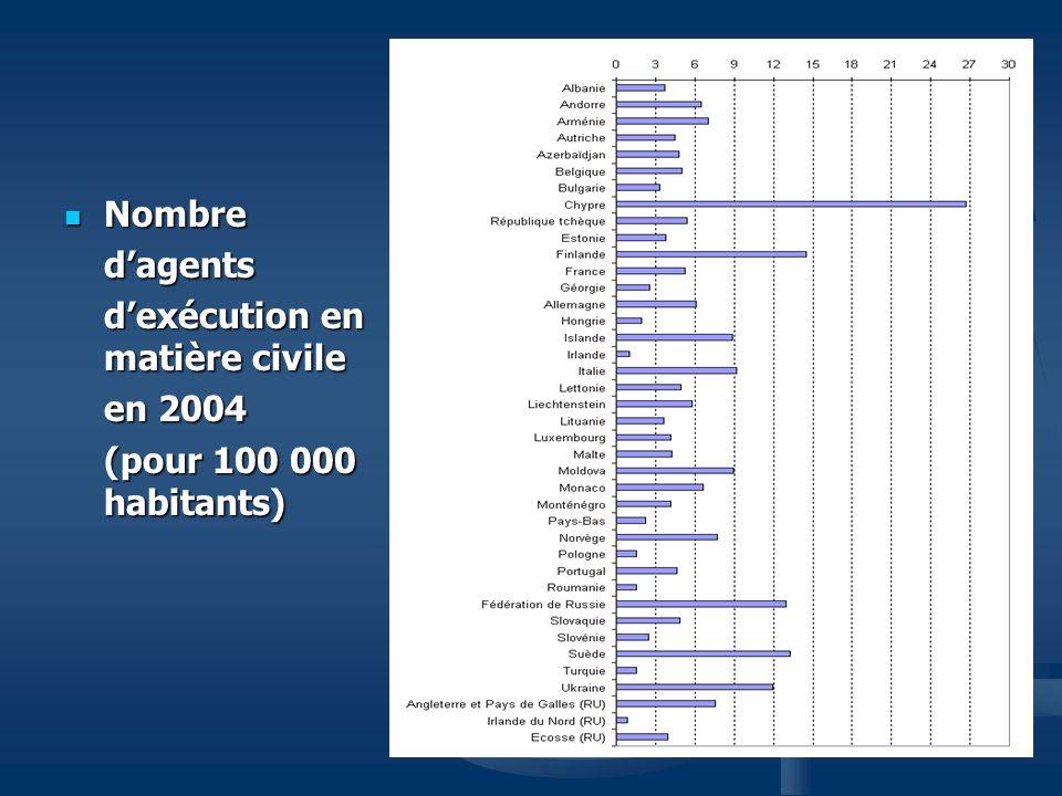 Nombre Nombredagents dexécution en matière civile en 2004 (pour 100 000 habitants)