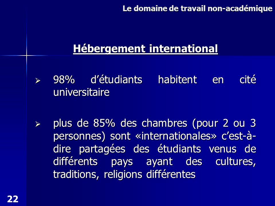 Hébergement international 98% détudiants habitent en cité universitaire 98% détudiants habitent en cité universitaire plus de 85% des chambres (pour 2 ou 3 personnes) sont «internationales» cest-à- dire partagées des étudiants venus de différents pays ayant des cultures, traditions, religions différentes plus de 85% des chambres (pour 2 ou 3 personnes) sont «internationales» cest-à- dire partagées des étudiants venus de différents pays ayant des cultures, traditions, religions différentes Le domaine de travail non-académique 22
