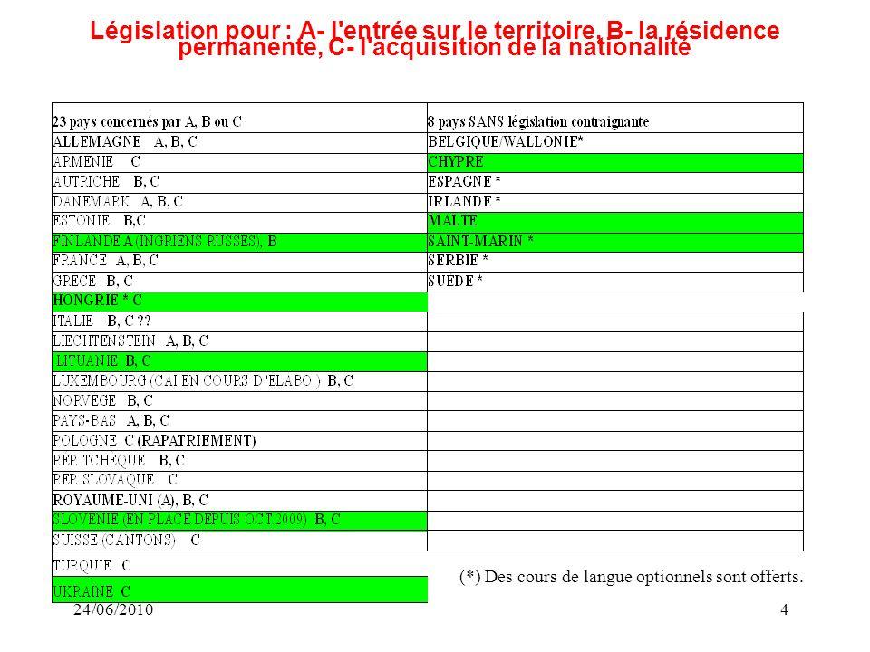 24/06/20104 Législation pour : A- l entrée sur le territoire, B- la résidence permanente, C- l acquisition de la nationalité (*) Des cours de langue optionnels sont offerts.