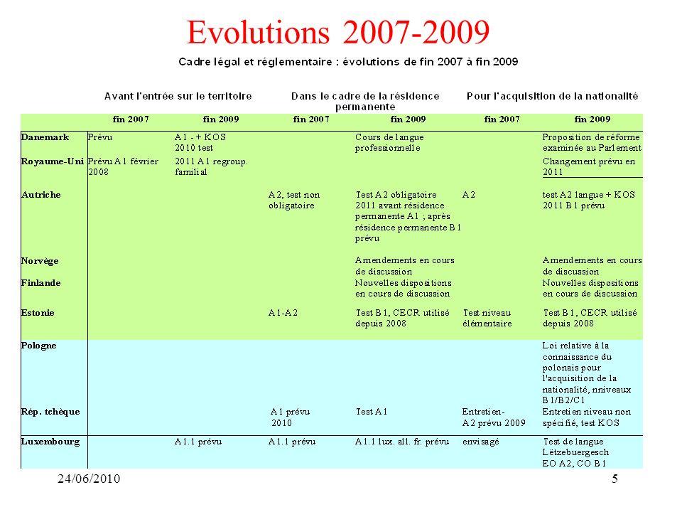 24/06/20105 Evolutions 2007-2009