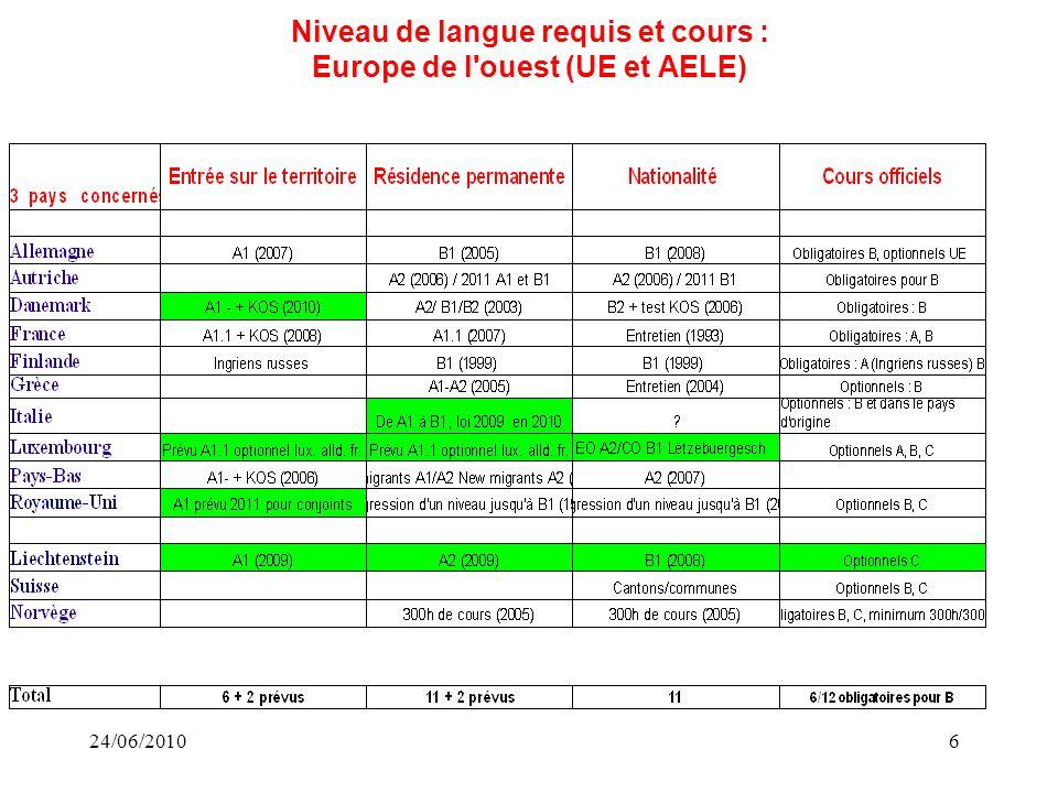 24/06/20106 Niveau de langue requis et cours : Europe de l ouest (UE et AELE)