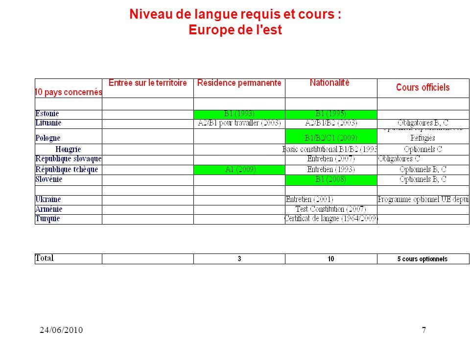 24/06/20107 Niveau de langue requis et cours : Europe de l est