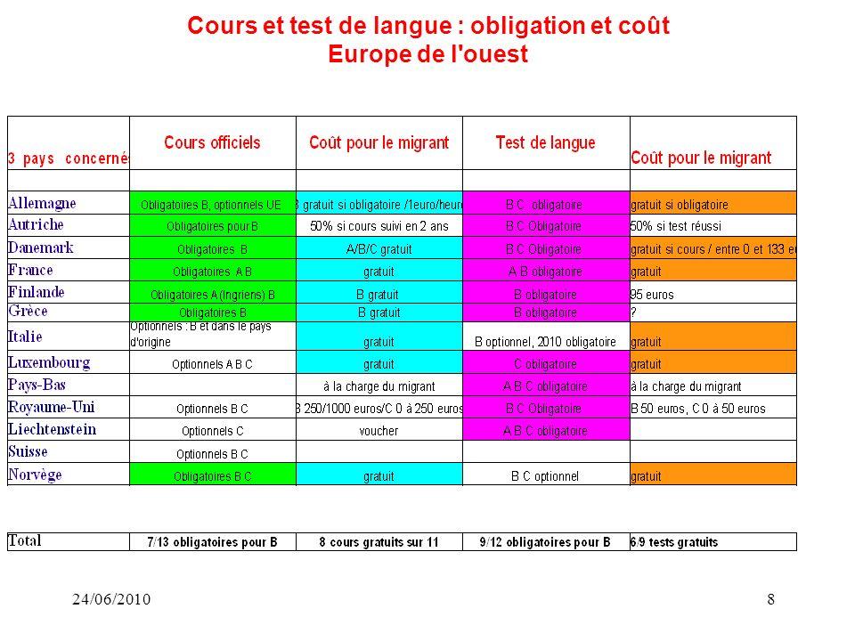 24/06/20108 Cours et test de langue : obligation et coût Europe de l ouest