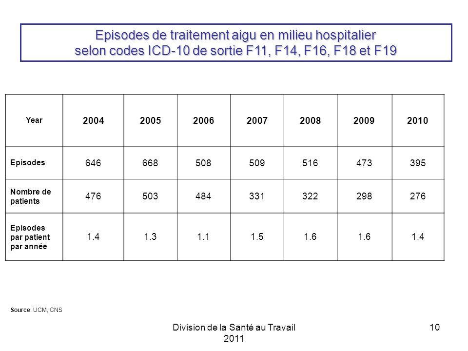 Division de la Santé au Travail 2011 10 Year 2004200520062007200820092010 Episodes 646668508509516473395 Nombre de patients 476503484331322298276 Episodes par patient par année 1.41.31.11.51.6 1.4 Source: UCM, CNS Episodes de traitement aigu en milieu hospitalier selon codes ICD-10 de sortie F11, F14, F16, F18 et F19