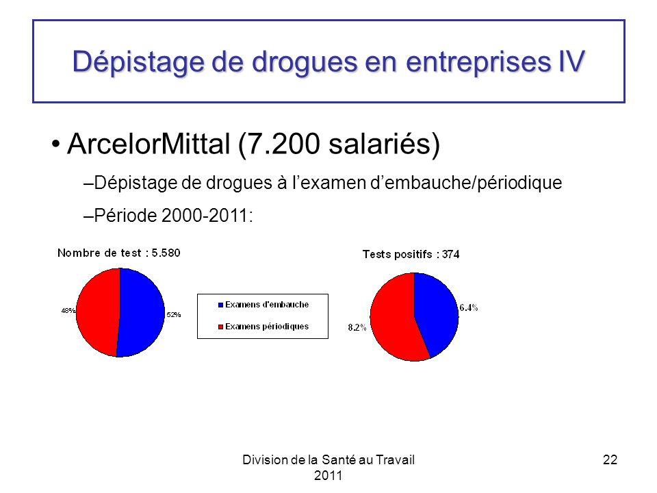 Division de la Santé au Travail 2011 22 Dépistage de drogues en entreprises IV ArcelorMittal (7.200 salariés) –Dépistage de drogues à lexamen dembauche/périodique –Période 2000-2011: