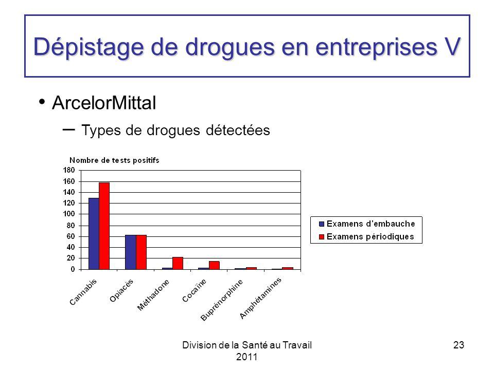 Division de la Santé au Travail 2011 23 Dépistage de drogues en entreprises V ArcelorMittal – Types de drogues détectées