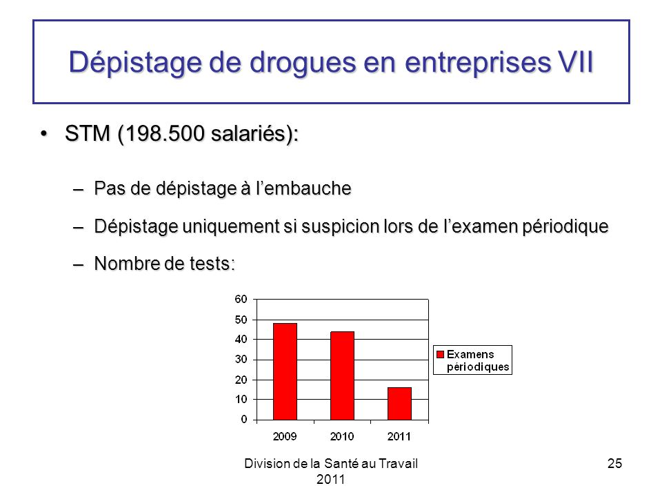 Division de la Santé au Travail 2011 25 Dépistage de drogues en entreprises VII STM (198.500 salariés):STM (198.500 salariés): –Pas de dépistage à lembauche –Dépistage uniquement si suspicion lors de lexamen périodique –Nombre de tests: