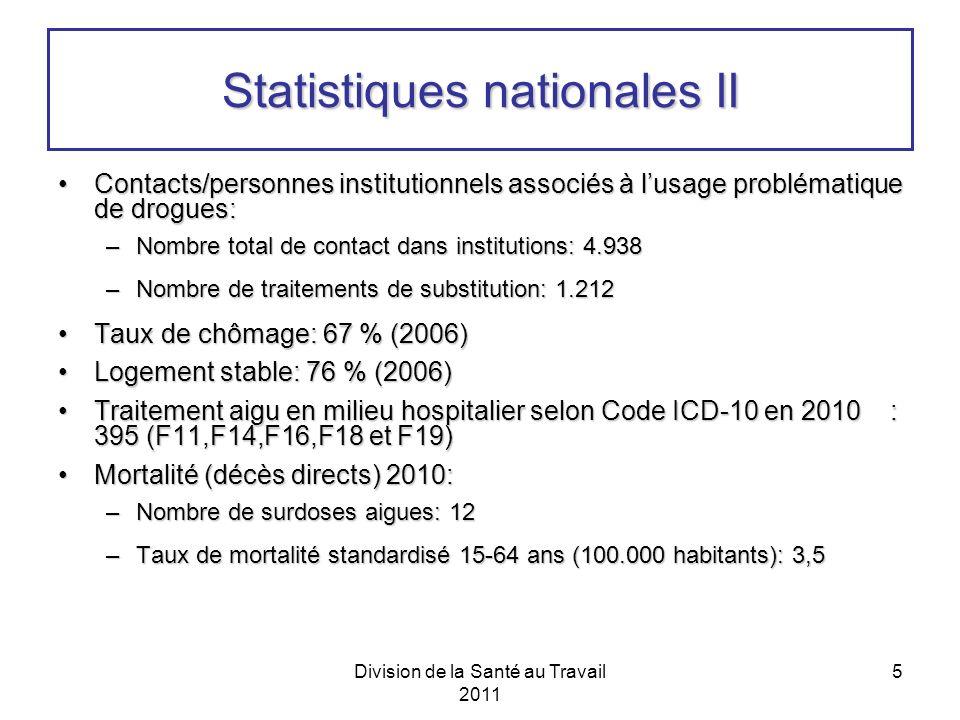 Division de la Santé au Travail 2011 5 Statistiques nationales II Contacts/personnes institutionnels associés à lusage problématique de drogues:Contacts/personnes institutionnels associés à lusage problématique de drogues: –Nombre total de contact dans institutions: 4.938 –Nombre de traitements de substitution: 1.212 Taux de chômage: 67 % (2006)Taux de chômage: 67 % (2006) Logement stable: 76 % (2006)Logement stable: 76 % (2006) Traitement aigu en milieu hospitalier selon Code ICD-10 en 2010 : 395 (F11,F14,F16,F18 et F19)Traitement aigu en milieu hospitalier selon Code ICD-10 en 2010 : 395 (F11,F14,F16,F18 et F19) Mortalité (décès directs) 2010:Mortalité (décès directs) 2010: –Nombre de surdoses aigues: 12 –Taux de mortalité standardisé 15-64 ans (100.000 habitants): 3,5