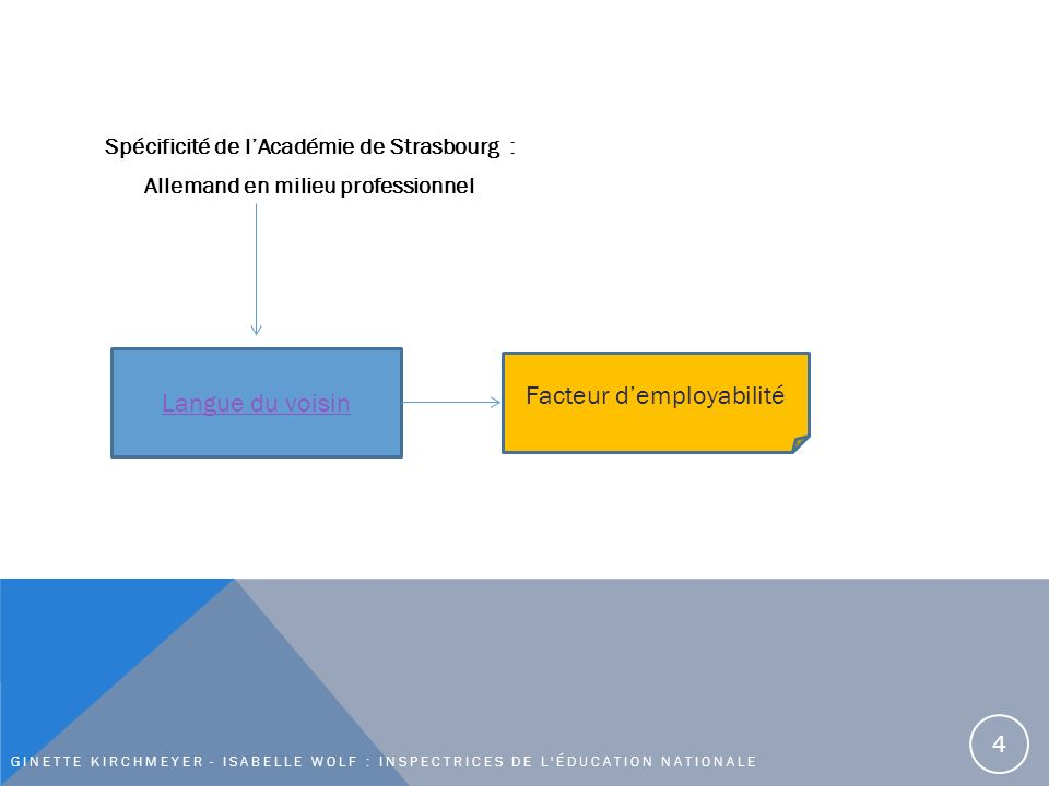 Spécificité de lAcadémie de Strasbourg : Allemand en milieu professionnel GINETTE KIRCHMEYER - ISABELLE WOLF : INSPECTRICES DE L ÉDUCATION NATIONALE Langue du voisin Facteur demployabilité 4