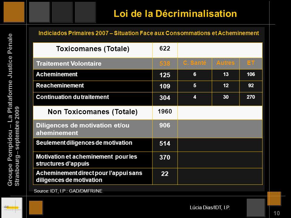 10 Toxicomanes (Totale) 622 Traitement Volontaire538 C.