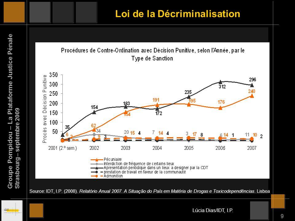 9 Source: IDT, I.P. (2008). Relatório Anual 2007.
