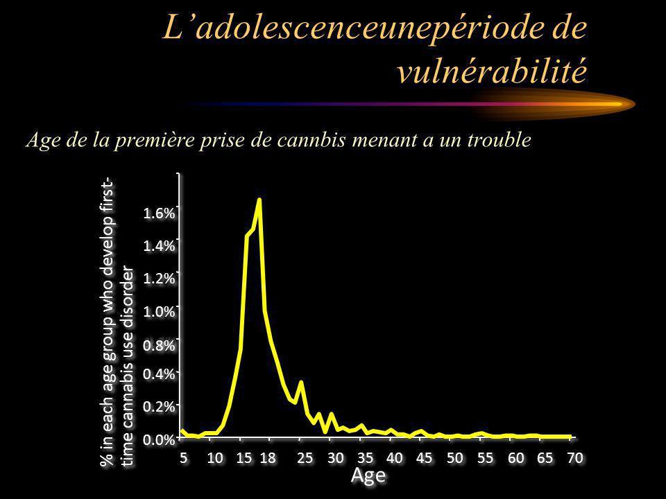 Ladolescenceunepériode de vulnérabilité % in each age group who develop first- time cannabis use disorder 0.0% 0.2% 0.4% 0.6% 0.8% 1.0% 1.2% 1.4% 1.6% 5 5 10 15 18 25 30 35 40 45 50 55 60 65 70 Age Age de la première prise de cannbis menant a un trouble