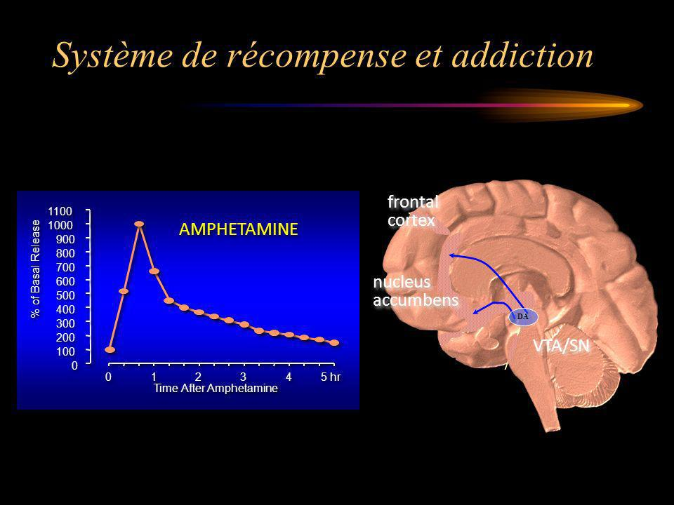 Système de récompense et addiction VTA/SN nucleus accumbens nucleus accumbens frontal cortex frontal cortex DA 0 0 100 200 300 400 500 600 700 800 900 1000 1100 0 0 1 1 2 2 3 3 4 4 5 hr Time After Amphetamine % of Basal Release AMPHETAMINE