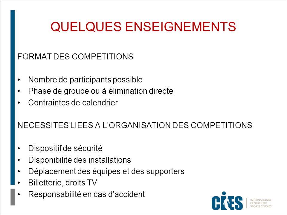 QUELQUES ENSEIGNEMENTS FORMAT DES COMPETITIONS Nombre de participants possible Phase de groupe ou à élimination directe Contraintes de calendrier NECE