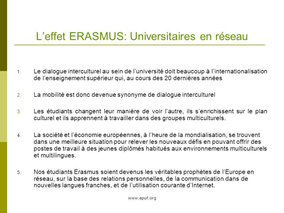 www.epuf.org Leffet ERASMUS: Universitaires en réseau Le dialogue interculturel au sein de luniversité doit beaucoup à linternationalisation de lenseignement supérieur qui, au cours des 20 dernières années 2.