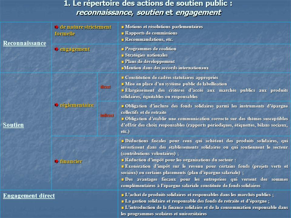 1. Le répertoire des actions de soutien public : reconnaissance, soutien et engagement Reconnaissance de nature strictement formelle de nature stricte