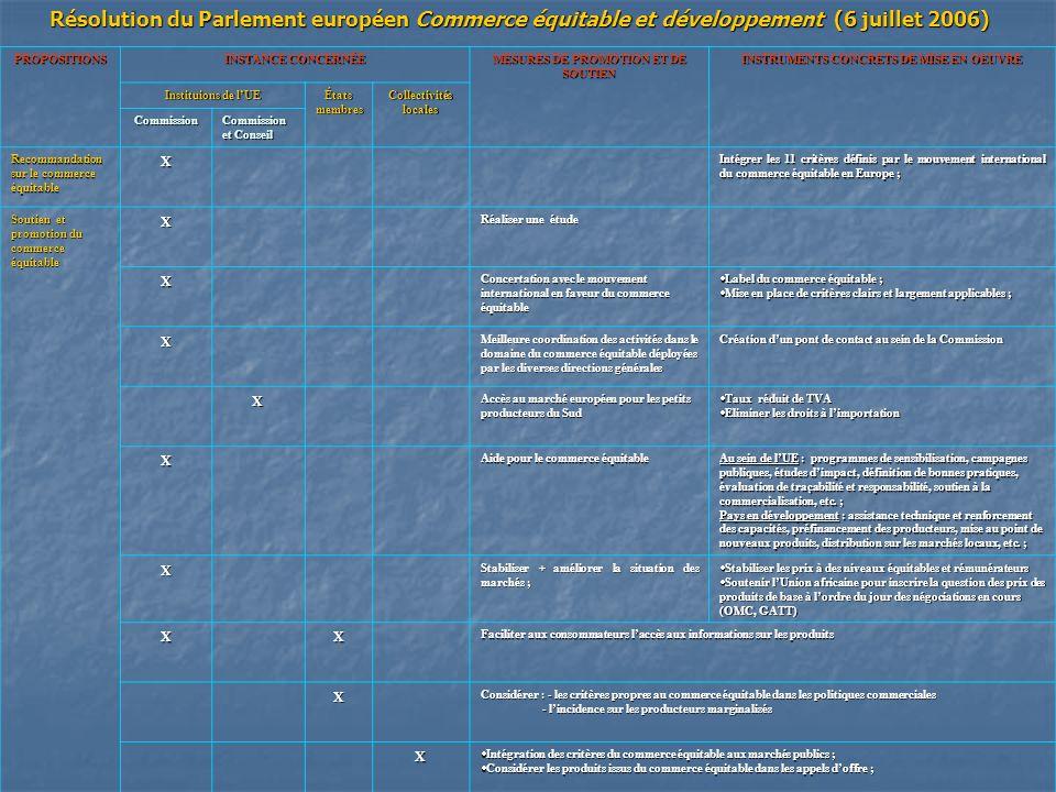 Résolution du Parlement européen Commerce équitable et développement (6 juillet 2006) PROPOSITIONS INSTANCE CONCERNÉE MESURES DE PROMOTION ET DE SOUTI
