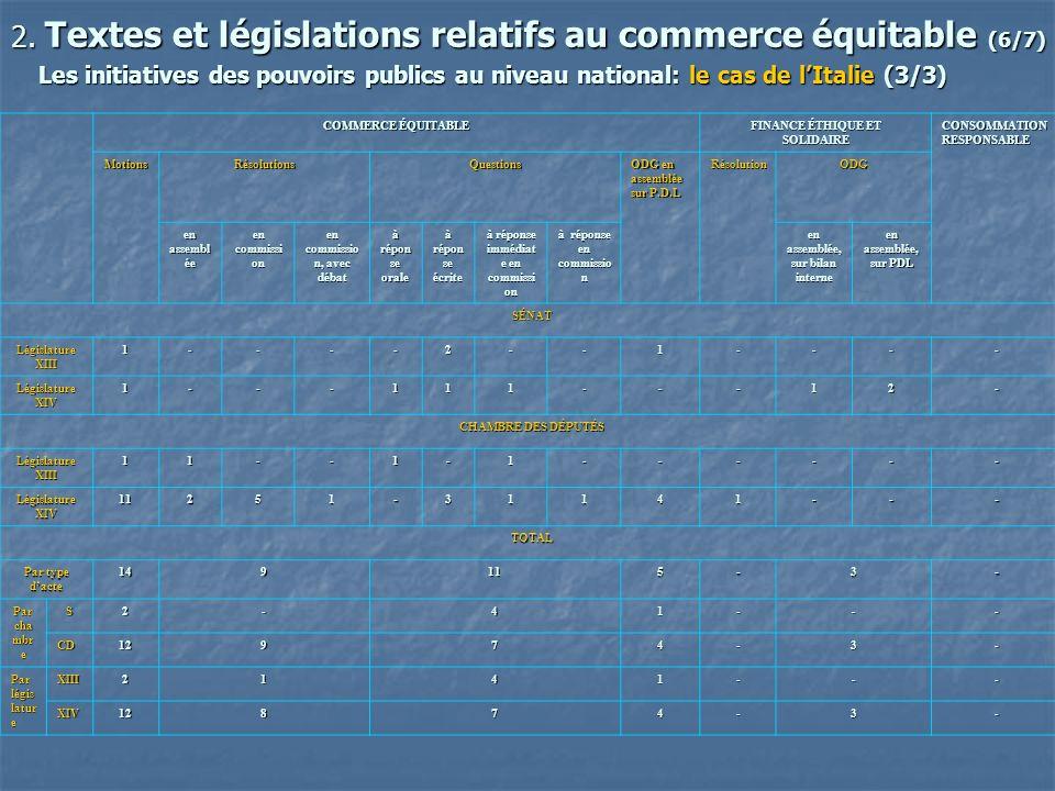 2. Textes et législations relatifs au commerce équitable (6/7) Les initiatives des pouvoirs publics au niveau national: le cas de lItalie(3/3) Les ini