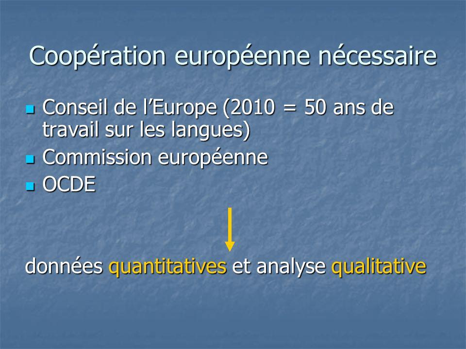 Coopération européenne nécessaire Conseil de lEurope (2010 = 50 ans de travail sur les langues) Conseil de lEurope (2010 = 50 ans de travail sur les l