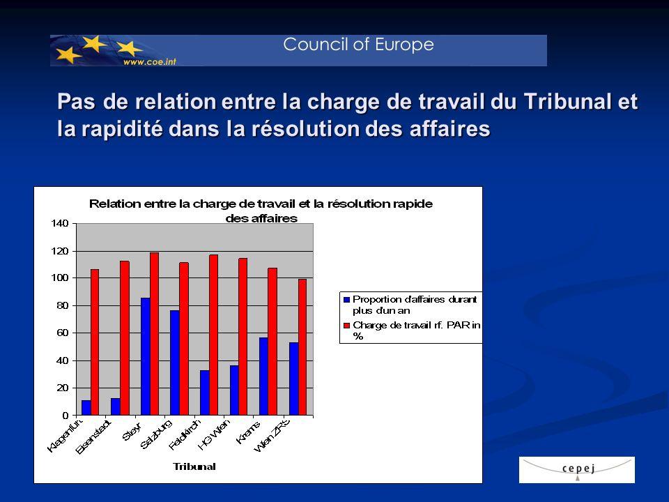 Pas de relation entre la charge de travail du Tribunal et la rapidité dans la résolution des affaires