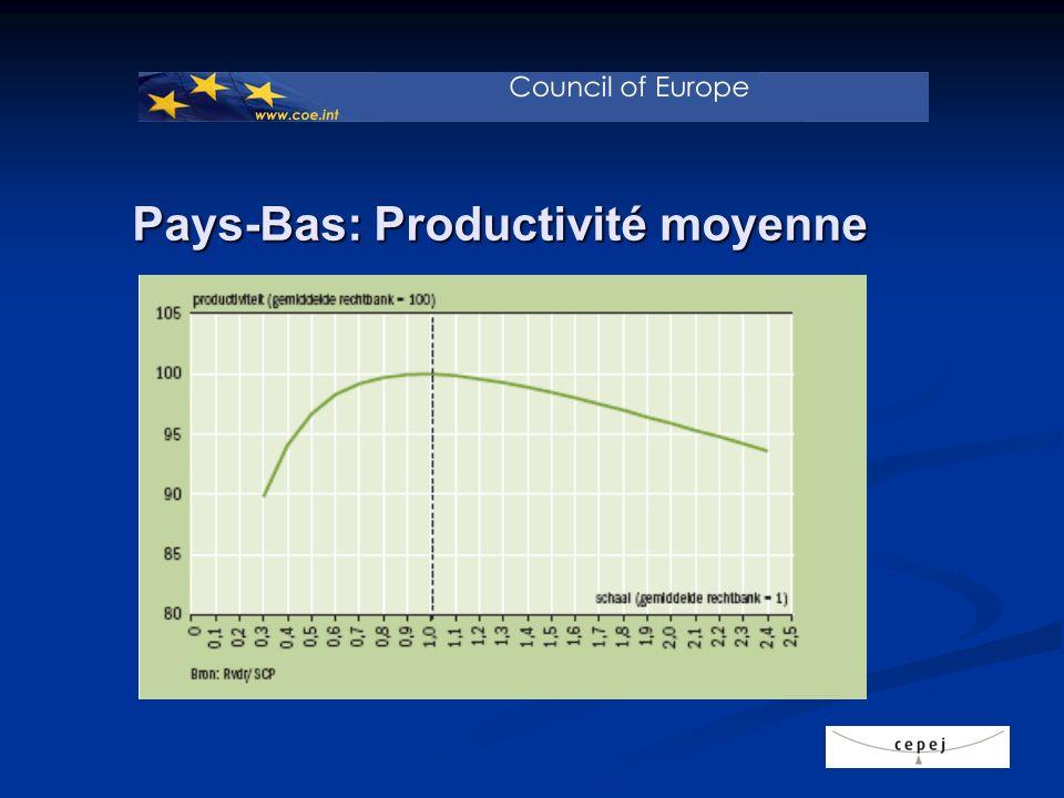 Pays-Bas: Productivité moyenne