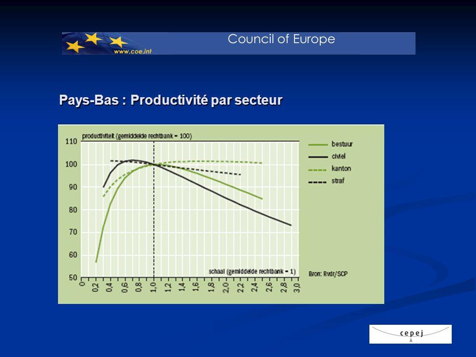 Pays-Bas : Productivité par secteur