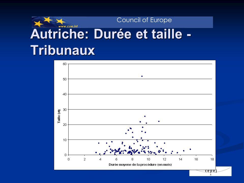 Autriche: Durée et taille - Tribunaux